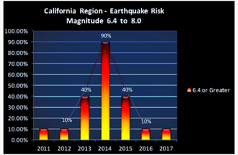 Earthquake risks